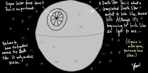 Lasertomato (Part 3): The Death Star Diagrammed